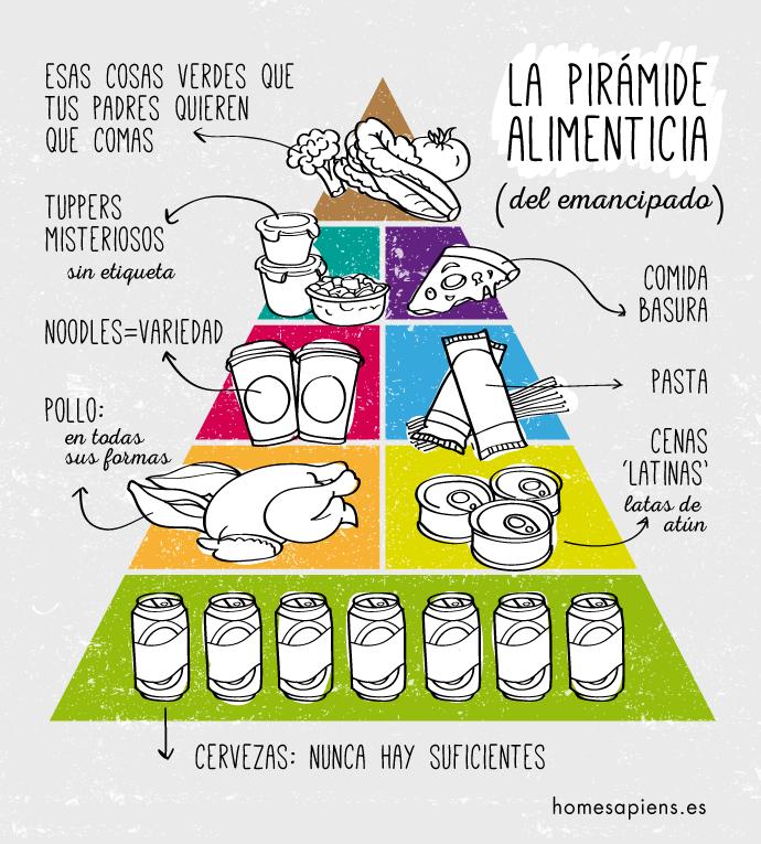 piramide alimentaria emancipado
